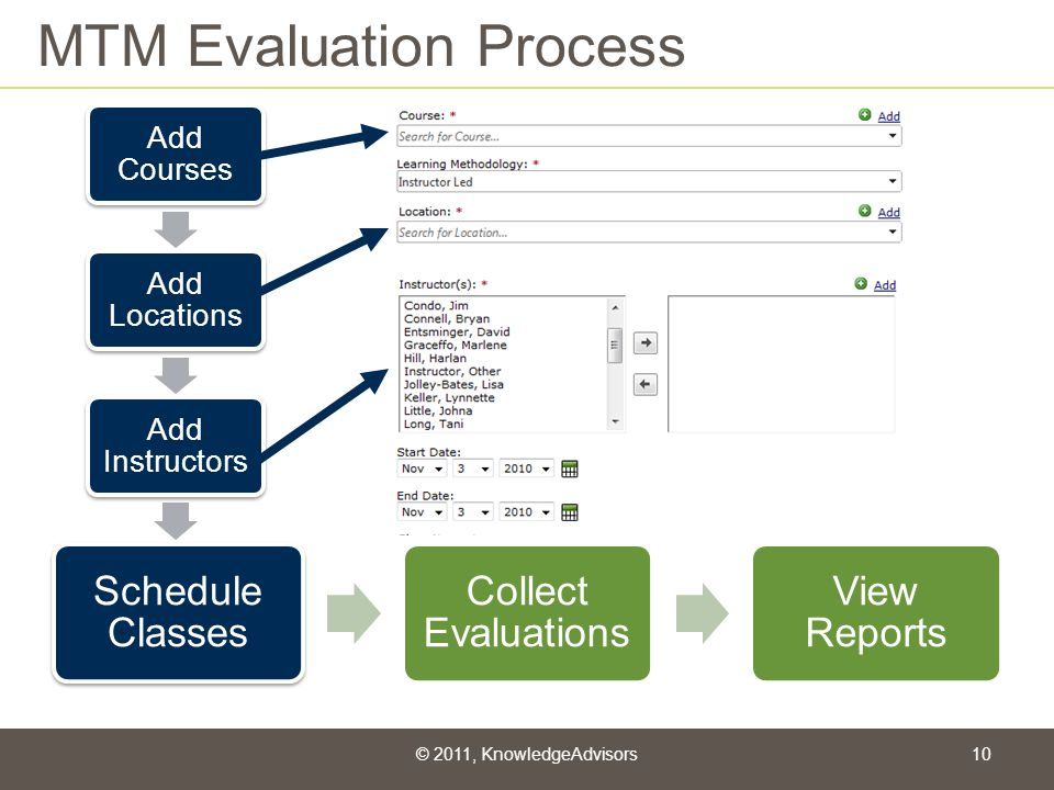 MTM Evaluation Process