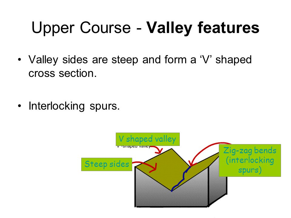Upper Course - Valley features