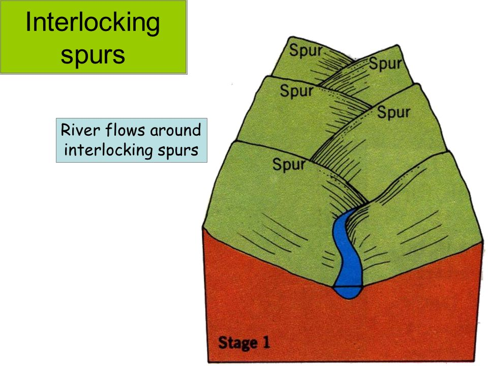 Interlocking spurs River flows around interlocking spurs