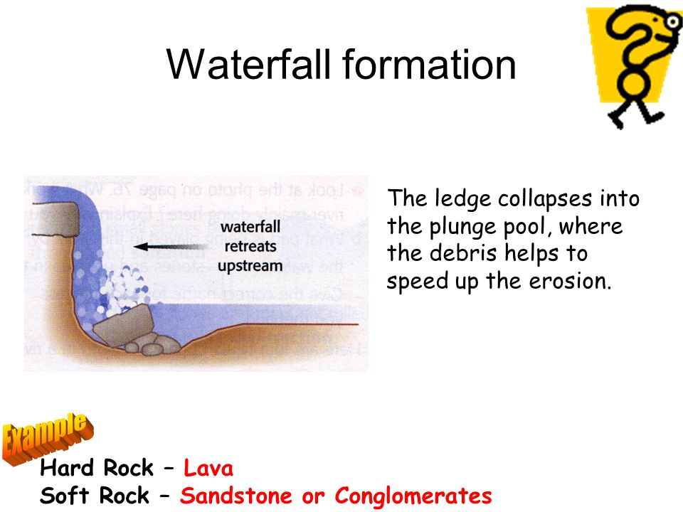 Waterfall formation Example