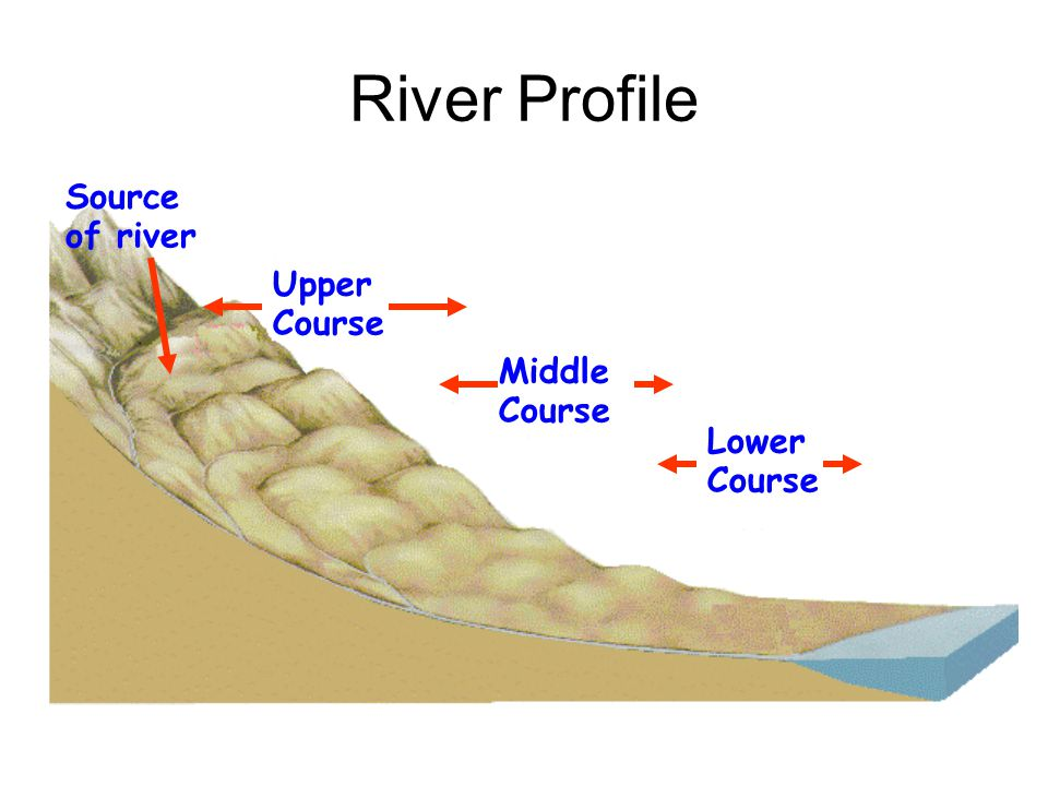 River Profile Source of river Upper Course Middle Course Lower Course