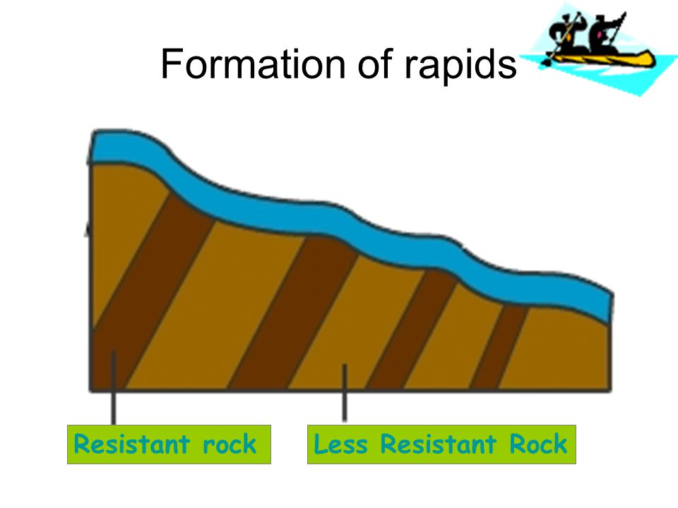 rivers profiles amp landforms ppt video online download