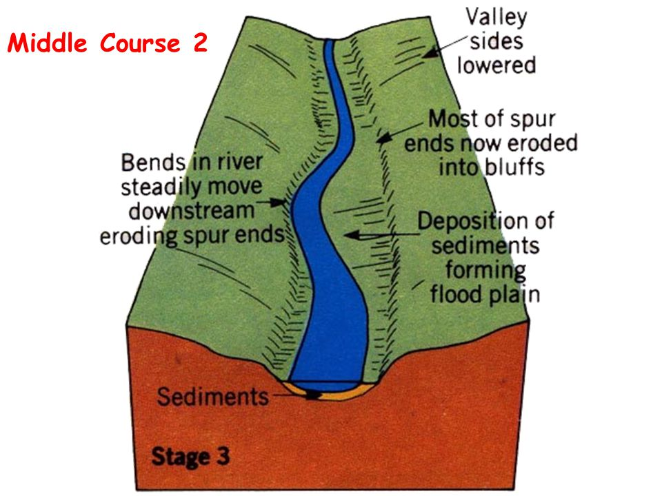 Middle Course 2