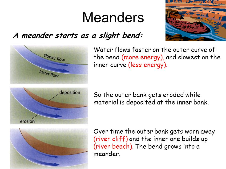 Meanders A meander starts as a slight bend:
