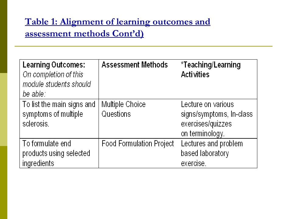 Table 1: Alignment of learning outcomes and assessment methods Cont'd)