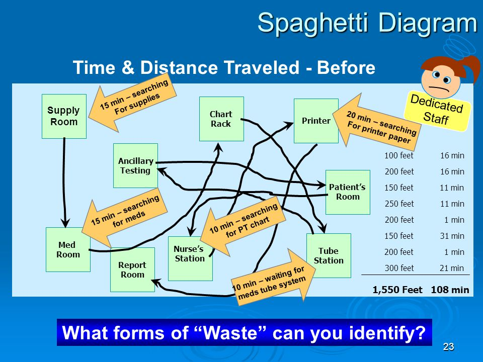 Spaghetti Diagram Time & Distance Traveled - Before