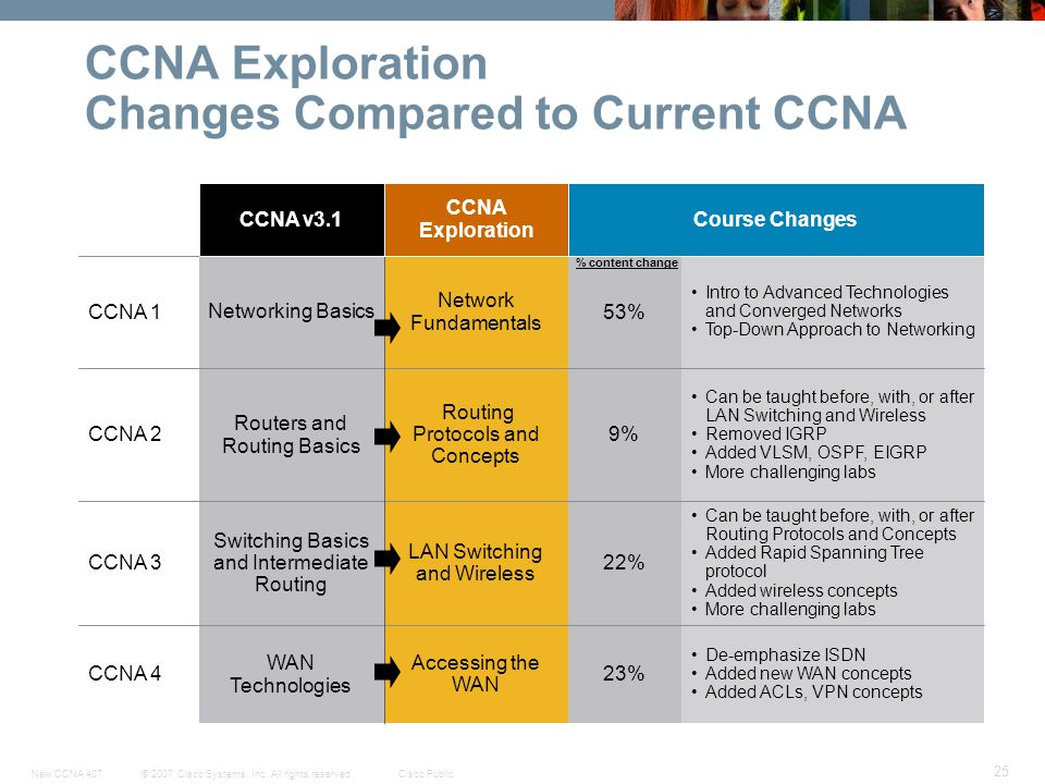 CCNA Exploration Changes Compared to Current CCNA
