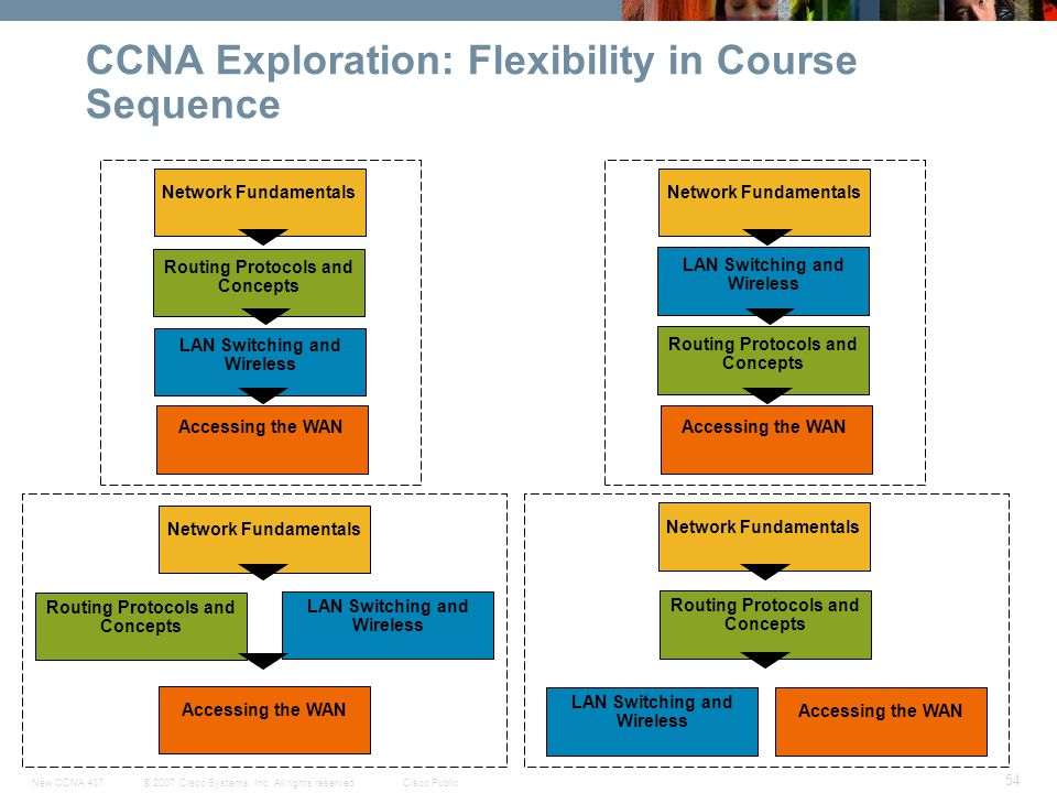CCNA Exploration: Flexibility in Course Sequence