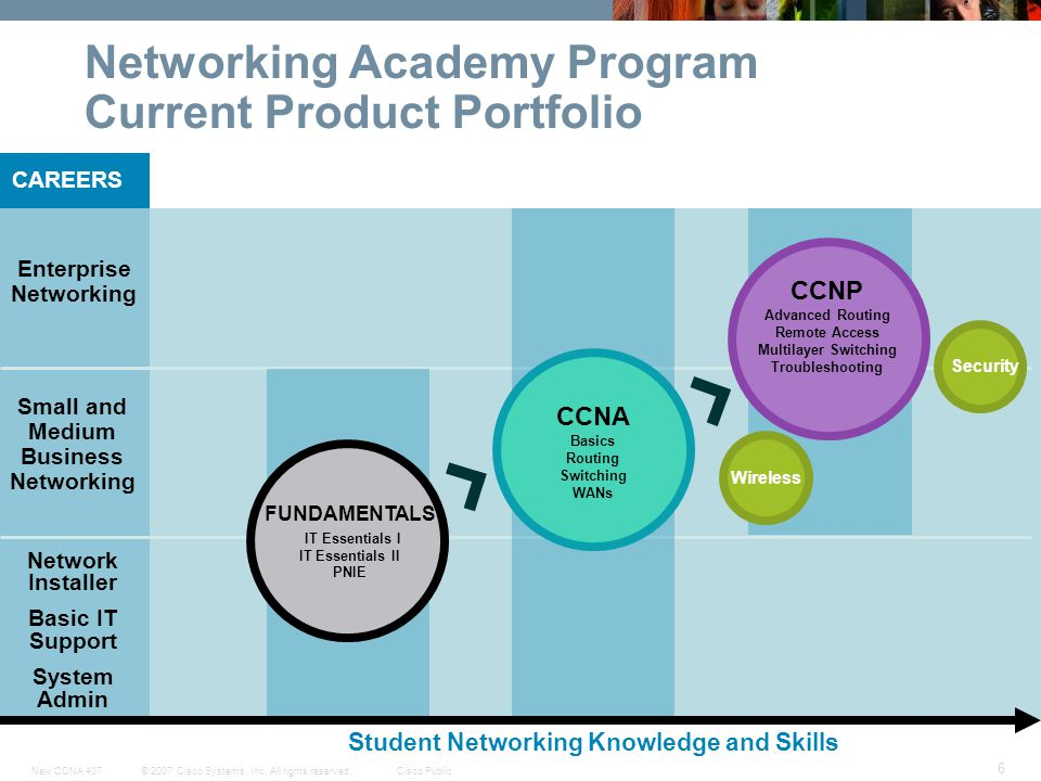 Networking Academy Program Current Product Portfolio
