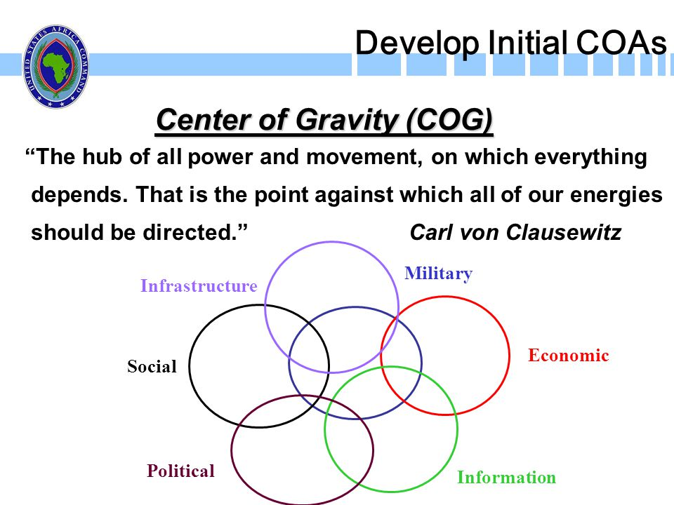 Center of Gravity (COG)