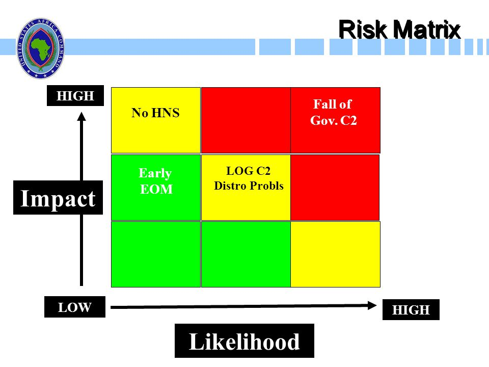 Risk Matrix Impact Likelihood HIGH Fall of No HNS Gov. C2 Early EOM