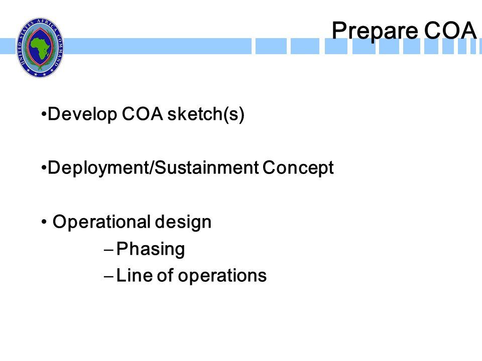 Prepare COA Develop COA sketch(s) Deployment/Sustainment Concept