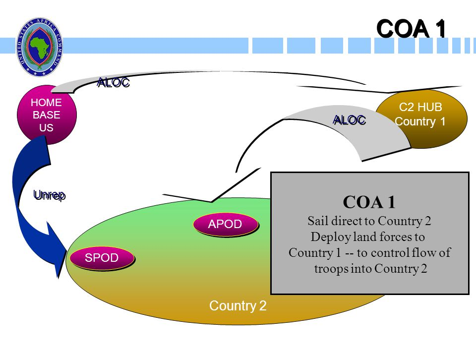 Country 1 -- to control flow of