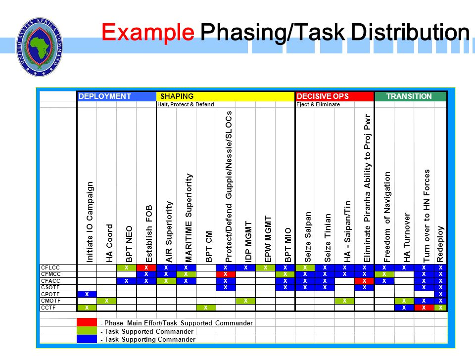 Example Phasing/Task Distribution