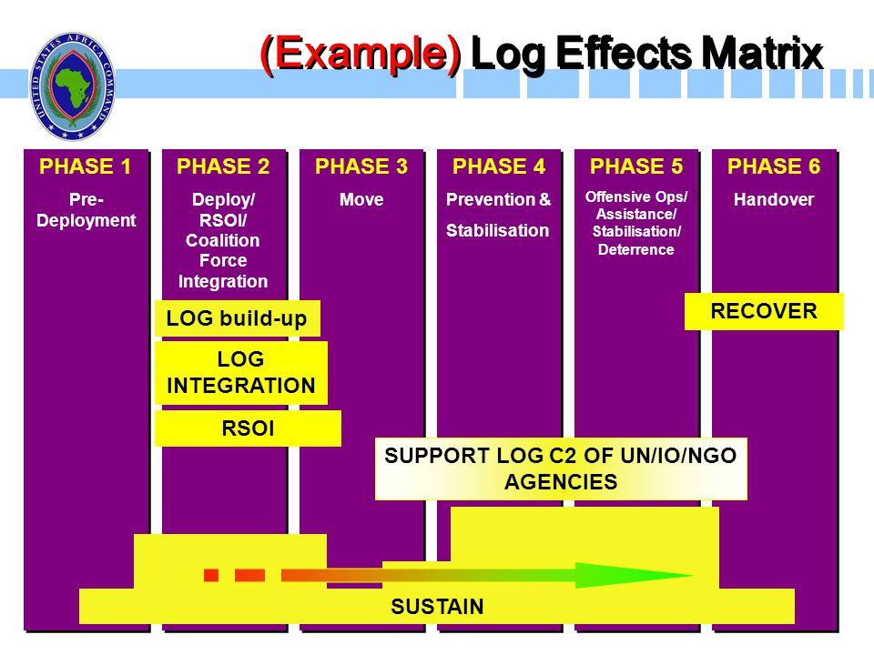 (Example) Log Effects Matrix