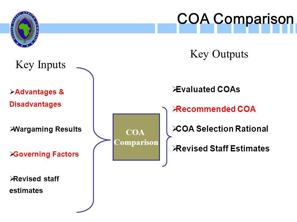 COA Comparison Key Outputs Key Inputs Evaluated COAs Recommended COA