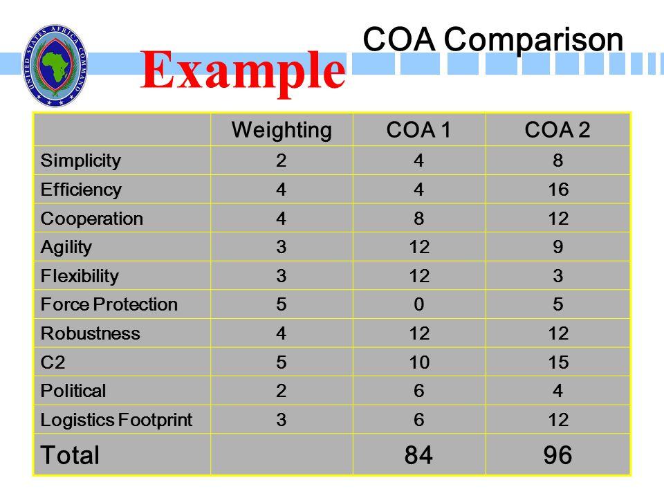 Example COA Comparison Total 84 96 Weighting COA 1 COA 2 Simplicity 2