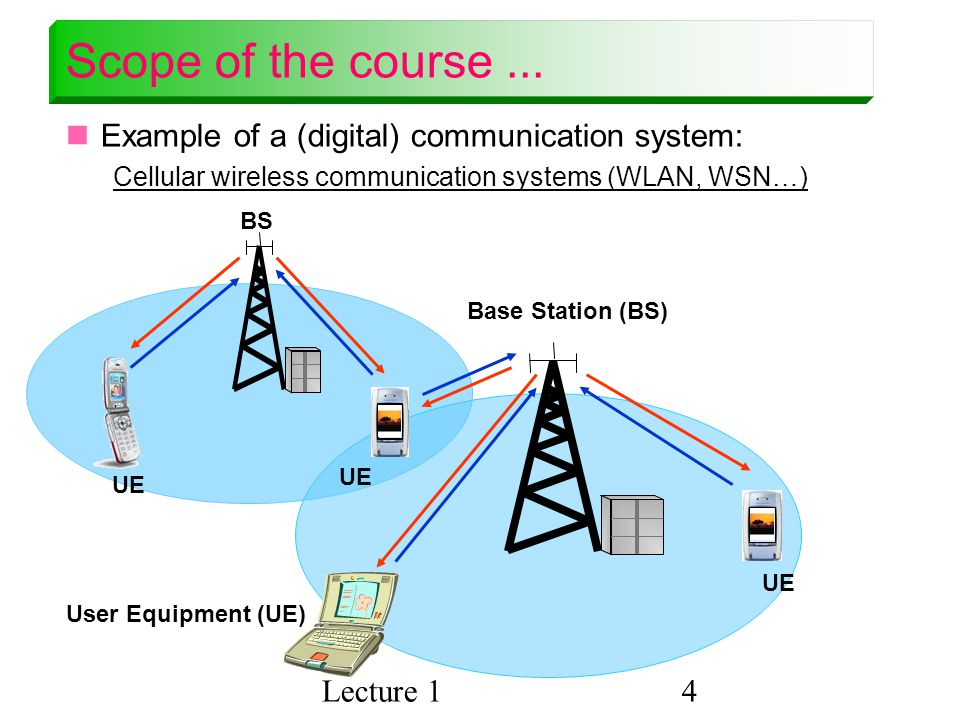 Scope of the course ... Example of a (digital) communication system: