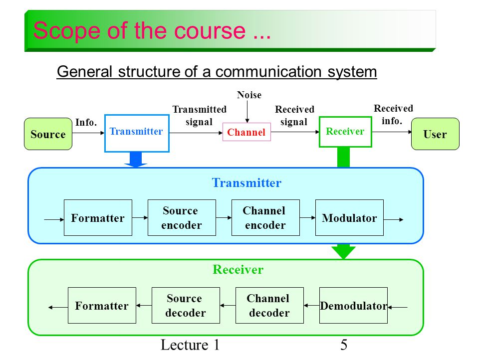 Scope of the course ... General structure of a communication system