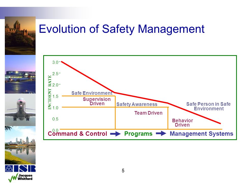 Evolution of Safety Management