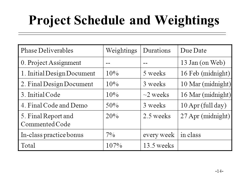 Project Schedule and Weightings