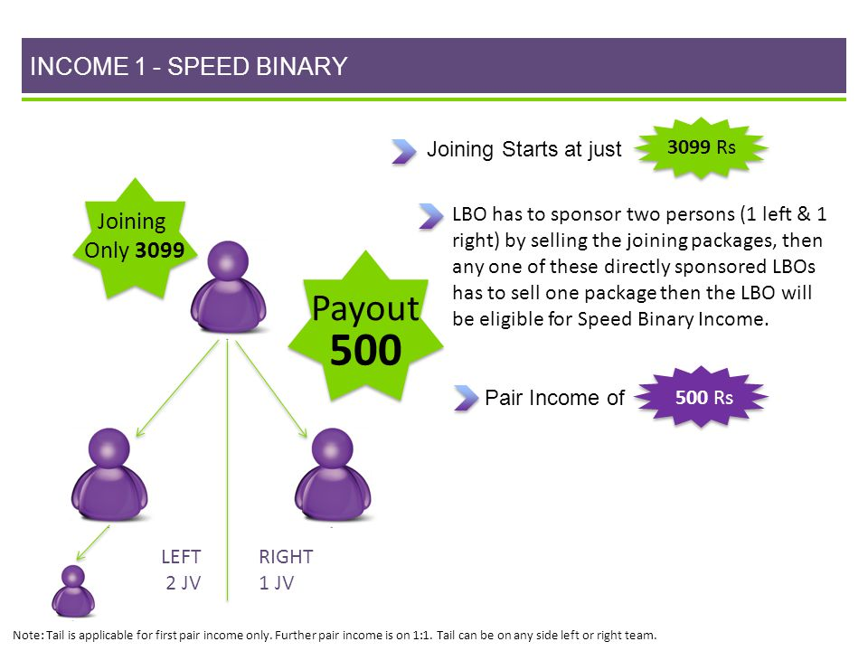 500 Payout INCOME 1 - SPEED BINARY Joining Only 3099 3099 Rs