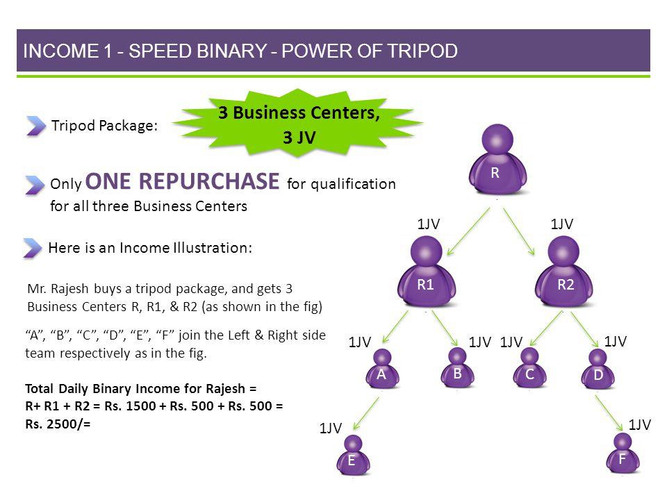 INCOME 1 - SPEED BINARY - POWER OF TRIPOD