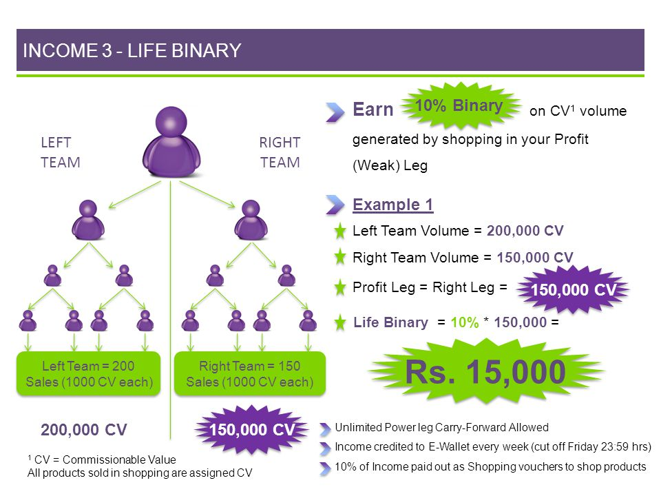 INCOME 3 - LIFE BINARY 10% Binary. Earn on CV1 volume generated by shopping in your Profit (Weak) Leg.