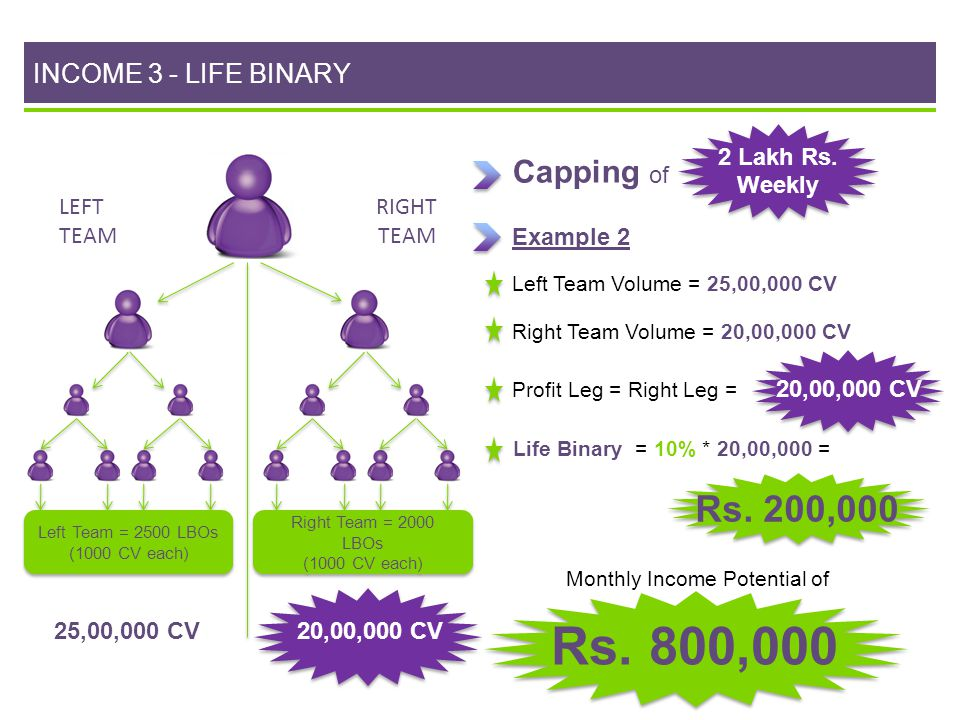 Monthly Income Potential of