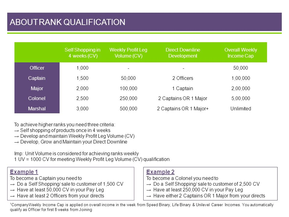 ABOUT RANK QUALIFICATION