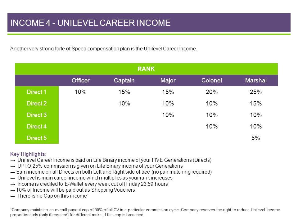 INCOME 4 - UNILEVEL CAREER INCOME