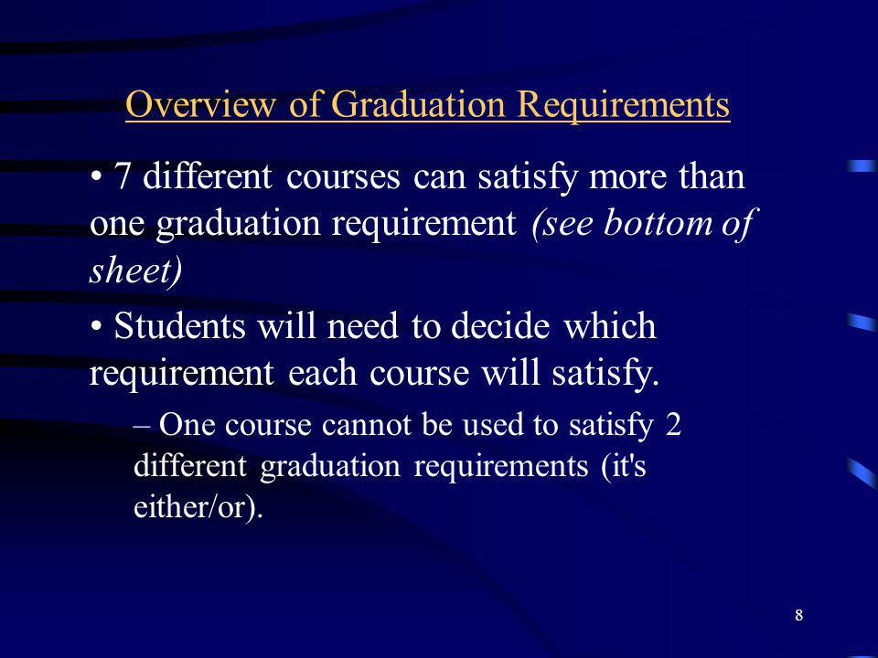 Overview of Graduation Requirements