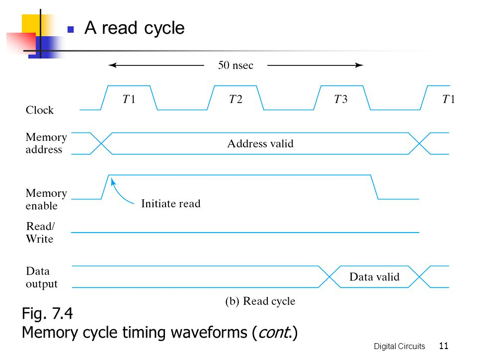 A read cycle Fig. 7.4 Memory cycle timing waveforms (cont.)