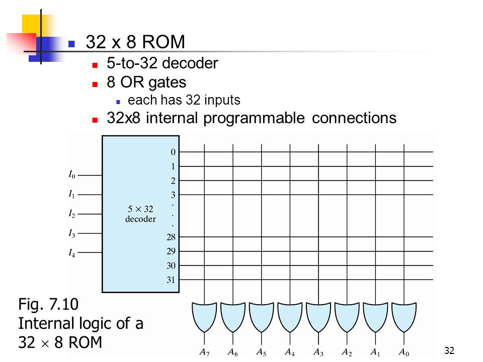 32 x 8 ROM 5-to-32 decoder 8 OR gates