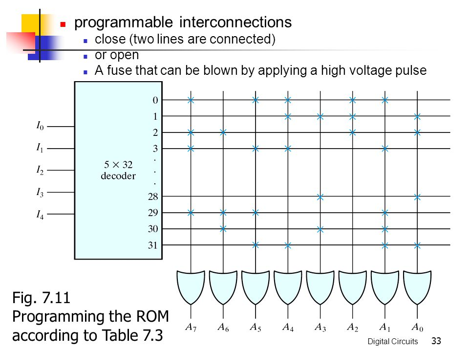 programmable interconnections