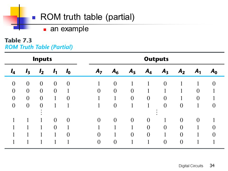 ROM truth table (partial)
