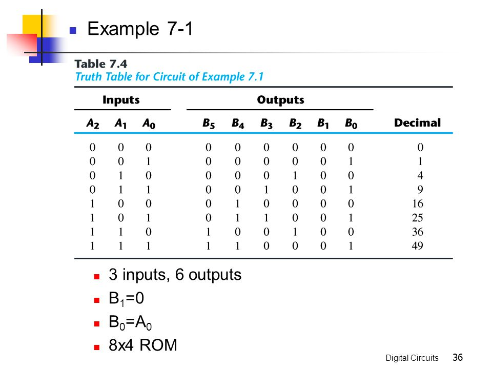 Example 7-1 3 inputs, 6 outputs B1=0 B0=A0 8x4 ROM