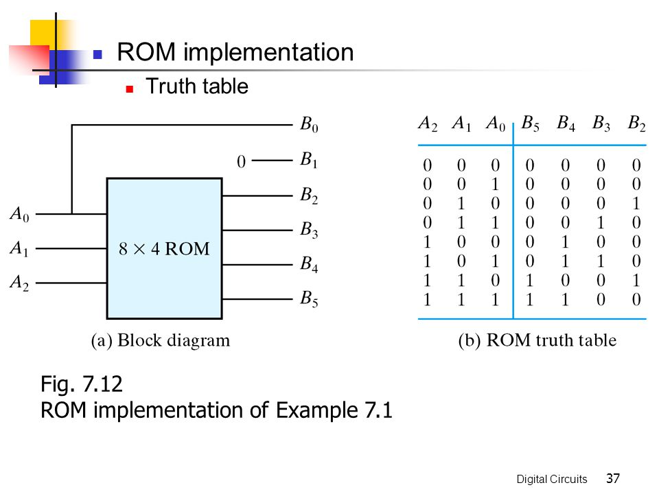 ROM implementation Truth table Fig. 7.12