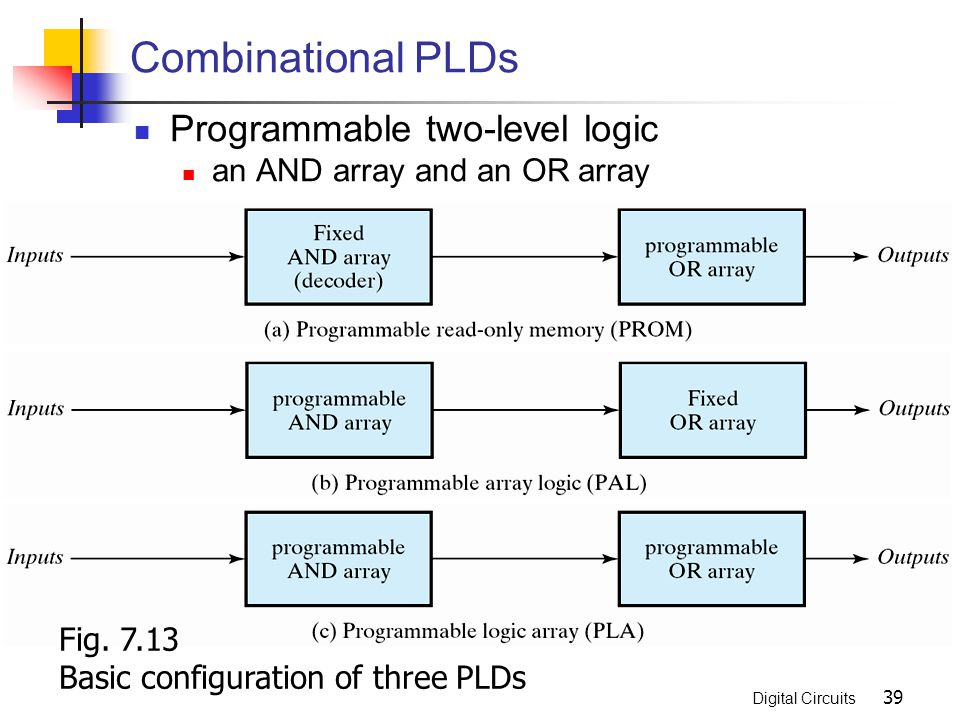 Combinational PLDs Programmable two-level logic