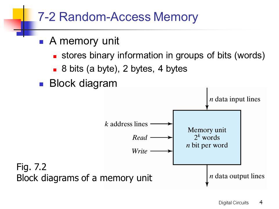 7-2 Random-Access Memory