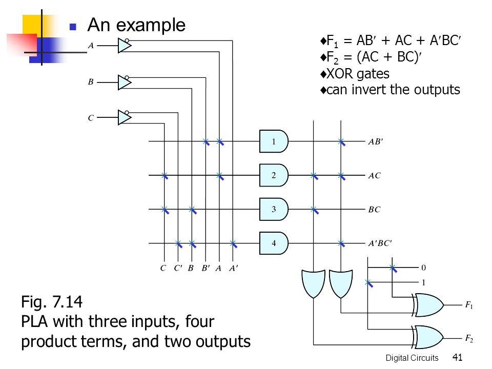 An example F1 = AB + AC + ABC F2 = (AC + BC) XOR gates. can invert the outputs. Fig. 7.14.