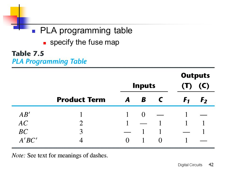 PLA programming table specify the fuse map