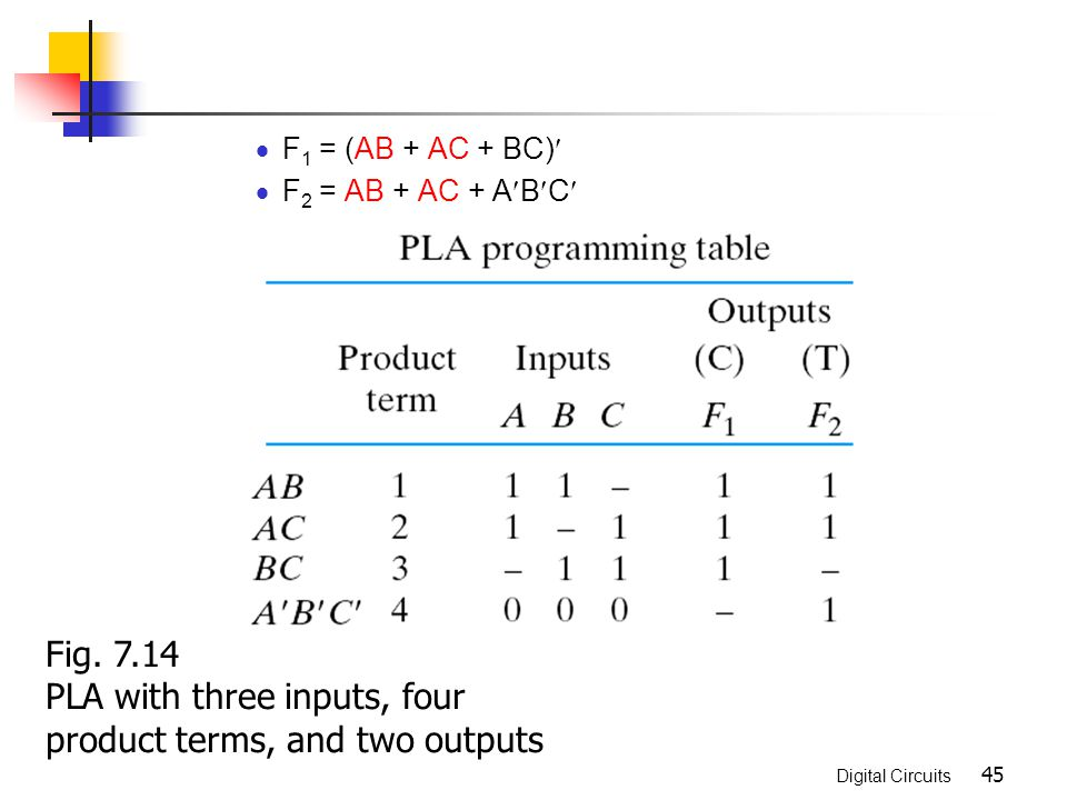PLA with three inputs, four product terms, and two outputs