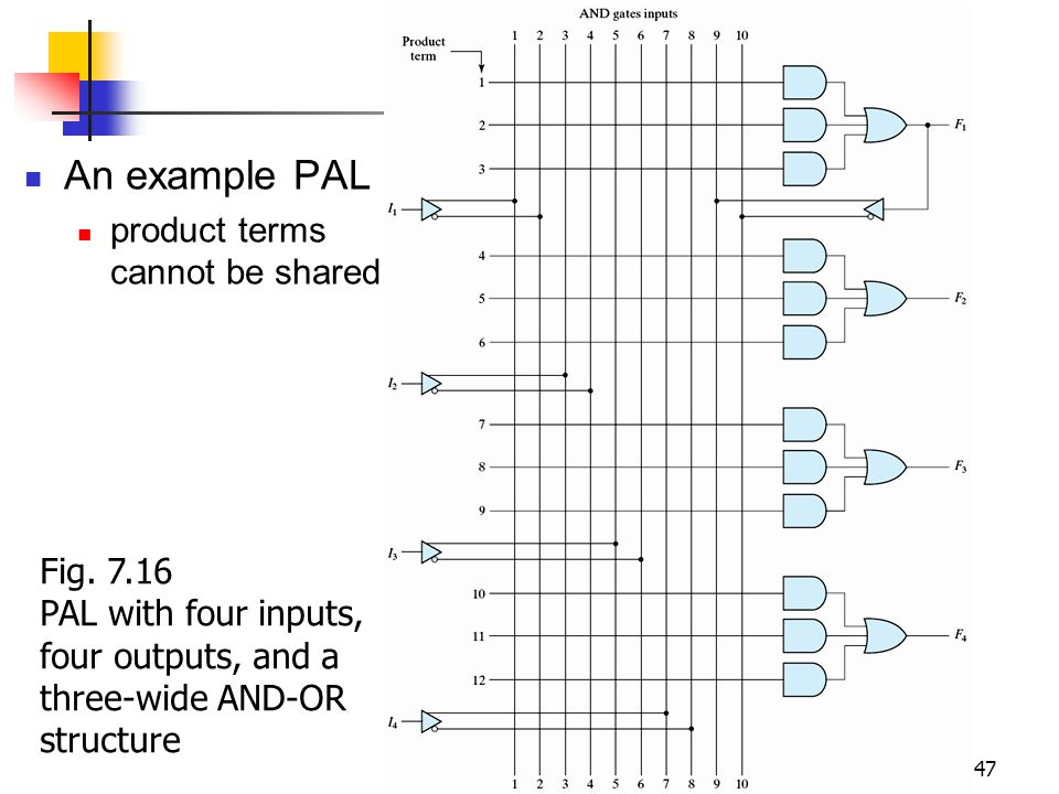 An example PAL product terms cannot be shared Fig. 7.16