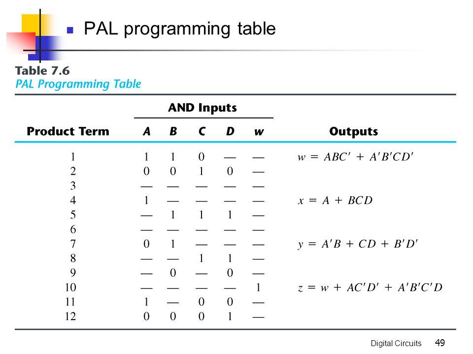 PAL programming table