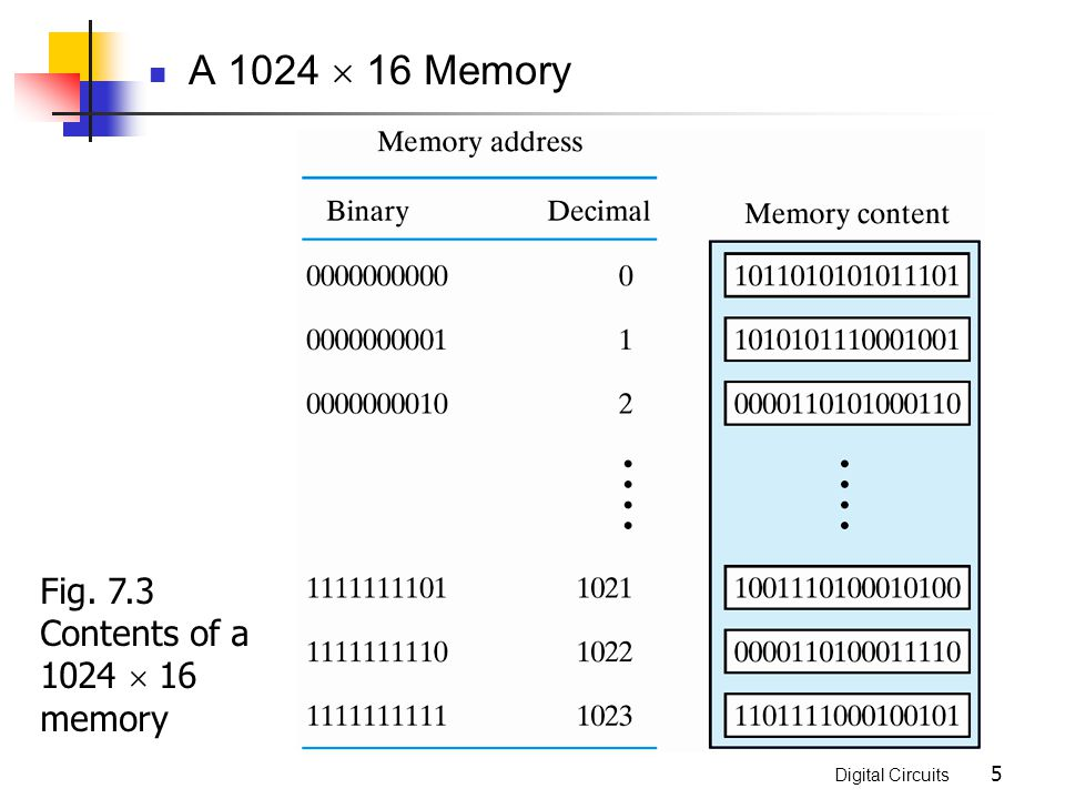 A 1024  16 Memory Fig. 7.3 Contents of a 1024  16 memory