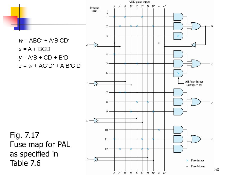 Fuse map for PAL as specified in Table 7.6