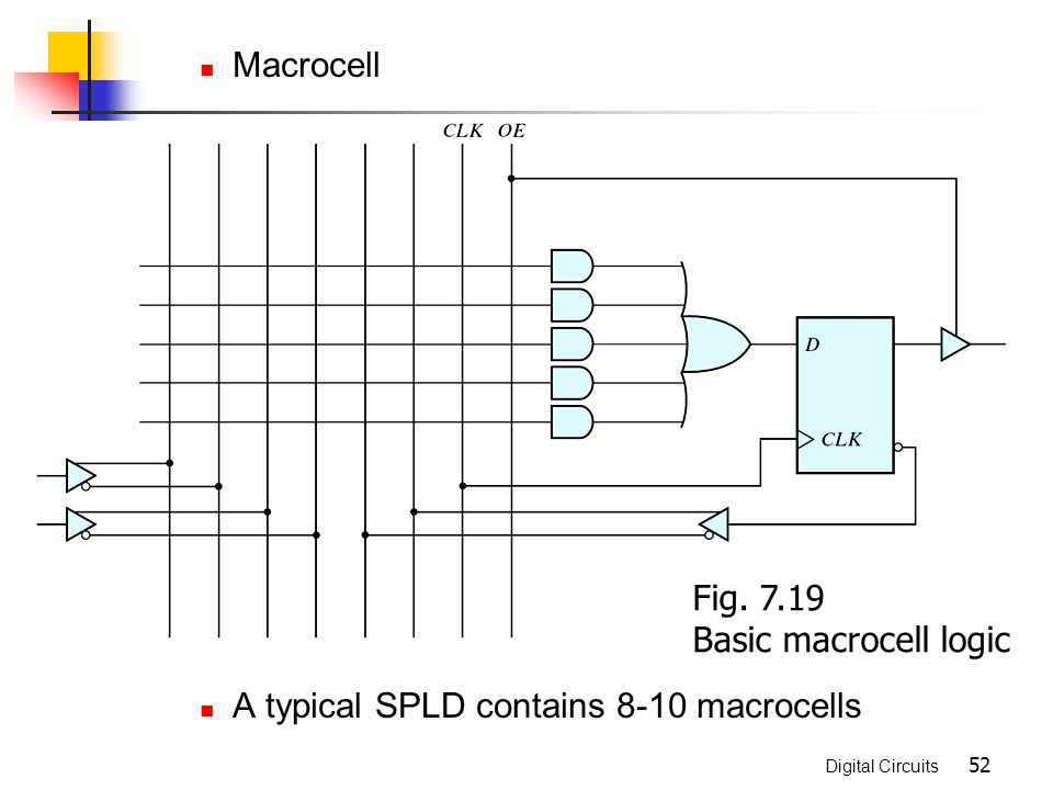 Macrocell A typical SPLD contains 8-10 macrocells Fig. 7.19 Basic macrocell logic