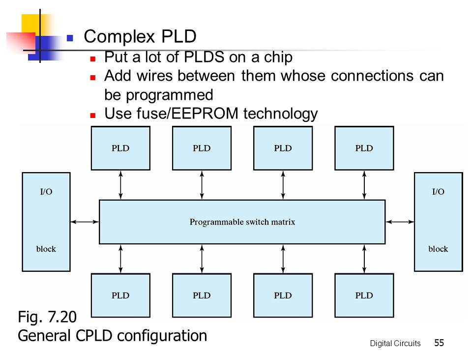Complex PLD Put a lot of PLDS on a chip