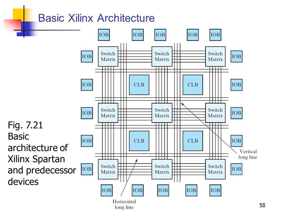 Basic Xilinx Architecture